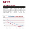 DT 23-250