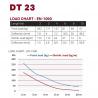 DT 23-450